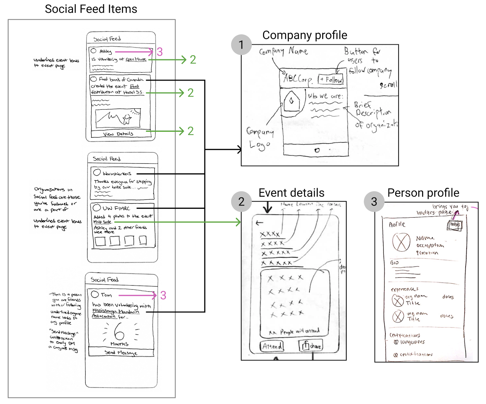 User flow — Social feed