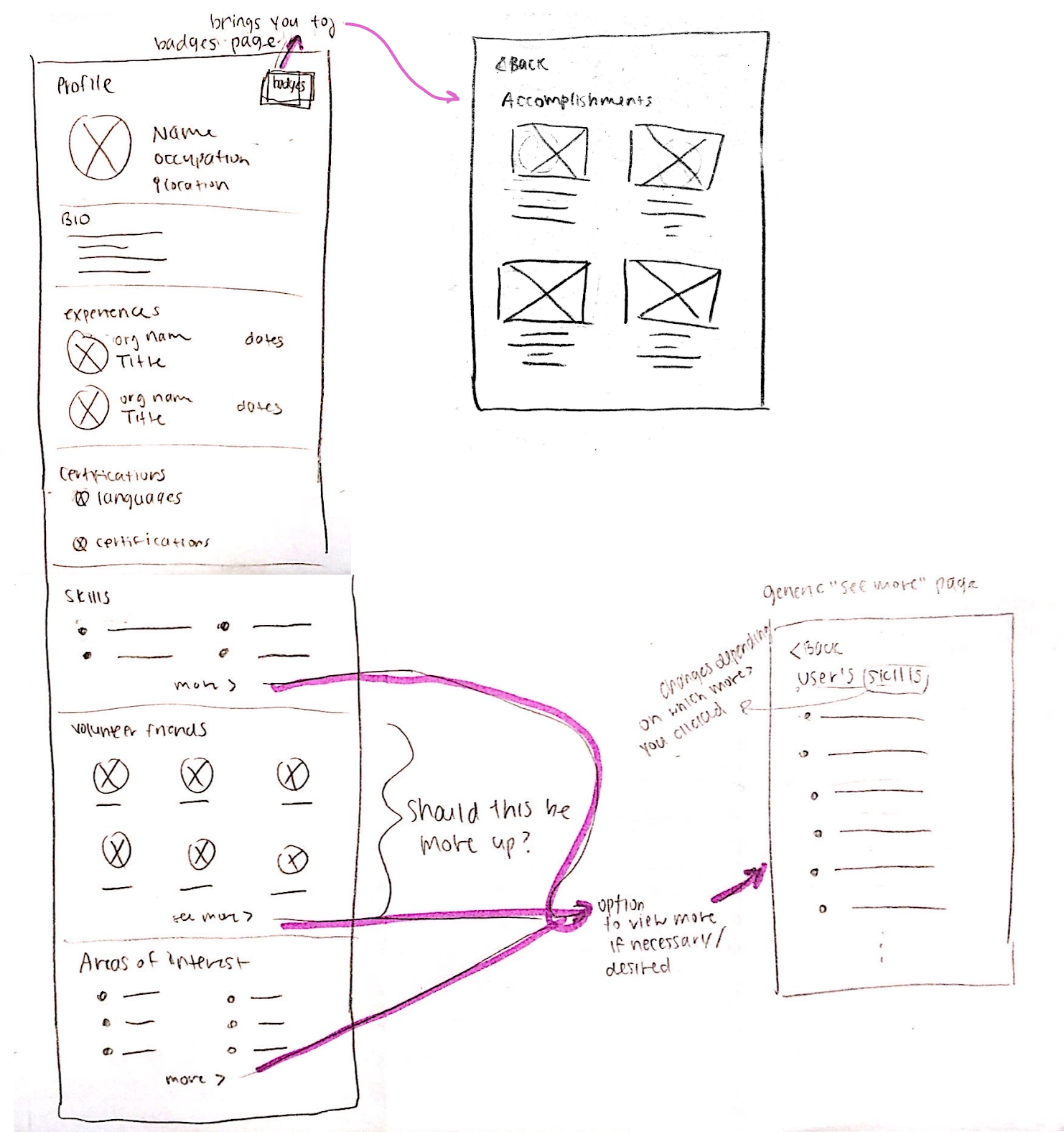 User flow — User profile
